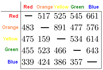 Pairwise Preferences Among Colors