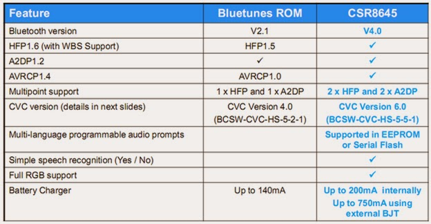 IWISTAO'S BLOGGER : Advantages of Bluetooth 4 0 for CSR --- Compared