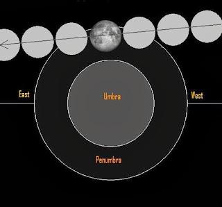 Halkalı Ay Tutulması