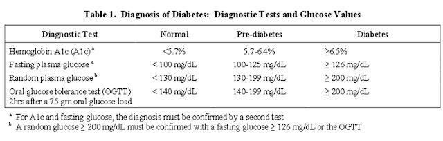 Kapan sebaiknya minum obat antidiabetes