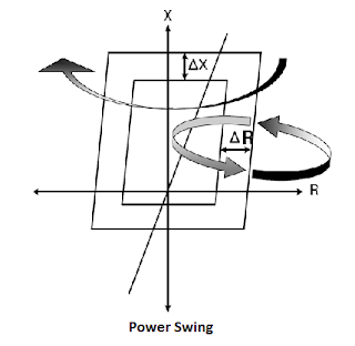 power swing