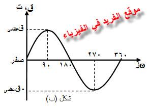 تغيرات القوة الدافعة الكهربائية خلال دورة كاملة في ملف الدينامو