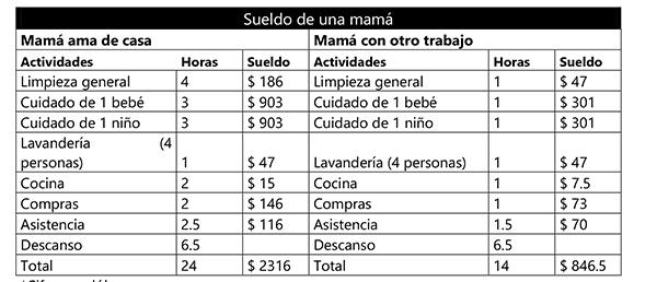 Cuál-debería-ser-el-sueldo-mamá