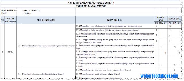 Kisi-Kisi Soal PAS/ UAS Kelas 1 Semester 1 K13 Tahun 2018/2019