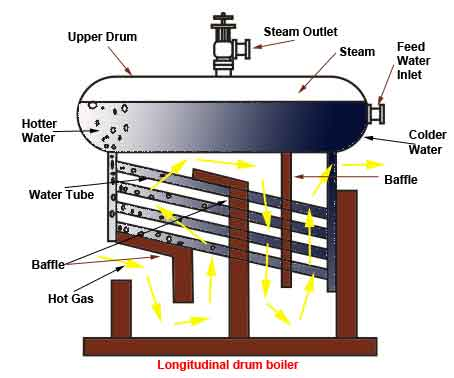 Image Result For Fire Tube Boiler Cleaning System