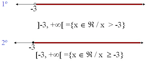 Intervalos-numéricos