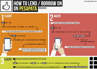 Pesa pata mobile loans kenya