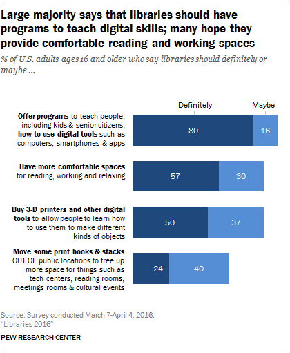 "Large majority says that libraries should have programs to teach digital skills; many hope they provide comfortable reading and working spaces. Following percentages of US adults (ages 16 and older) say libraries should definitely: 80% offer programs to teach people how to use digital tools. 57% have more comfortable spaces for reading, working and relaxing. 50% buy 3D printers and other digital tools to allow people to learn how to use them. 24% move some print books and stacks out of public locations to free up more space for tech centers, reading rooms, etc. Source: Survey conducted March 7-April 4 2016. ""Libraries 2016"" PEW RESEARCH CENTER."
