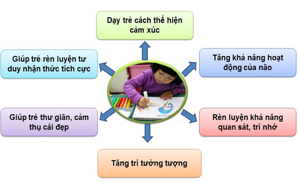 LỚP HỌC VẼ TRONG HÈ TẠI TP HỒ CHÍ MINH