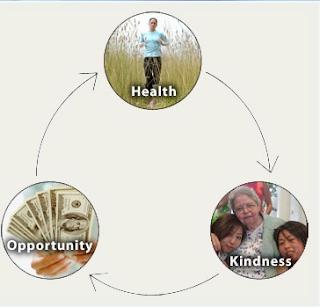 Health is wealth essays