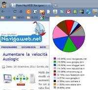 statistiche cronologia chrome