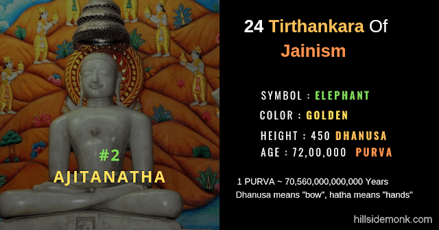 24 Jain Tirthankar Photos Names and Symbols Ajinatha