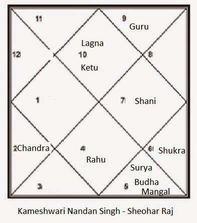 Astrological Perspectives: Kameshwari Nandan Singh - Sheohar Raj