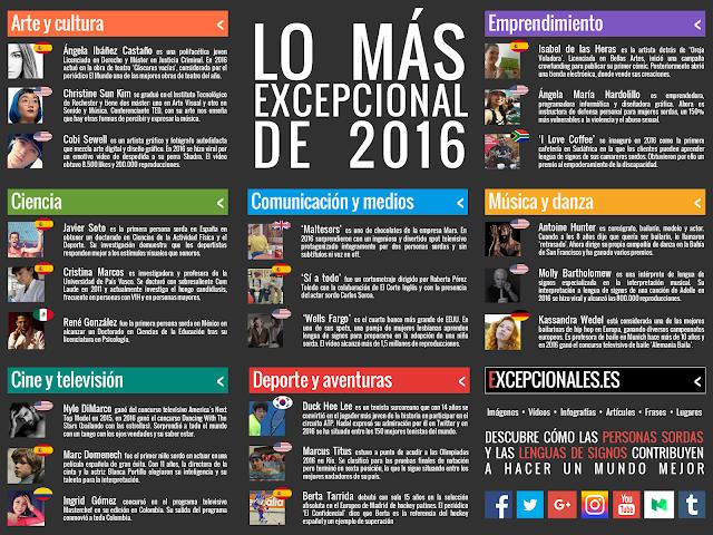 Infografía de personas sordas excepcionales en 2016