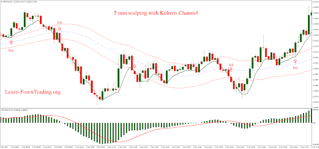 5 min scalping with Keltern Channel