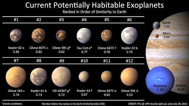 Lista de Exoplanetas potencialmente habitáveis