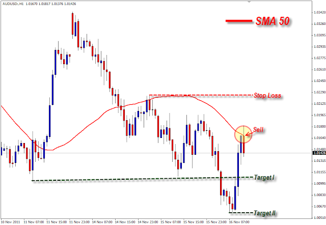 Strategi SELL Indikator Moving Average Forex