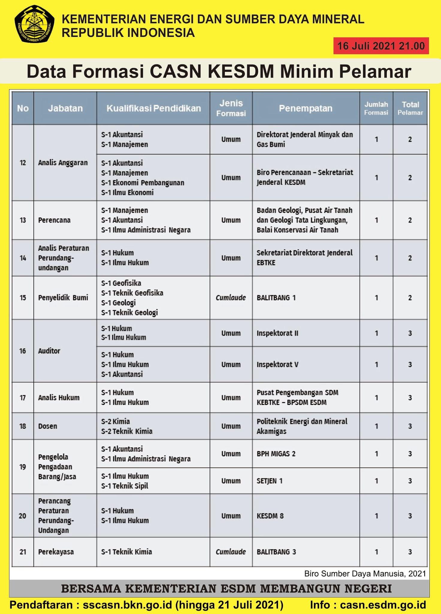 Daftar Formasi CPNS Kementerian ESDM yang Minim Pelamar