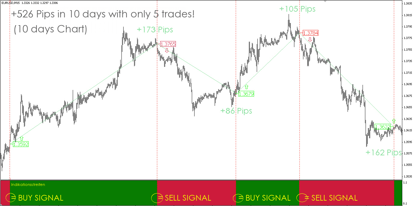 How forex work