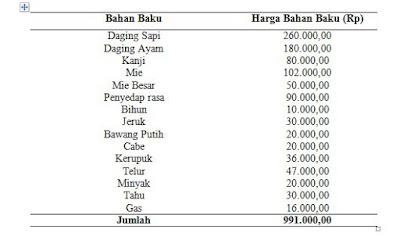 Pengadaan Bahan Baku pada Warung Bakso Barokah di Kota Makassar