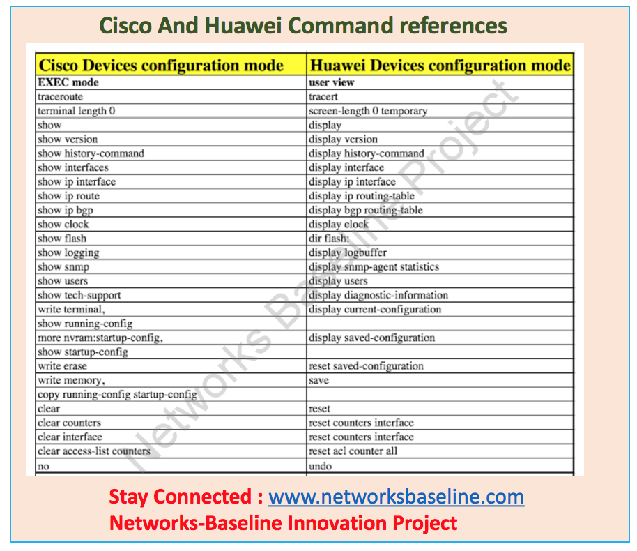 Cisco and Huawei Command references - Networks Baseline