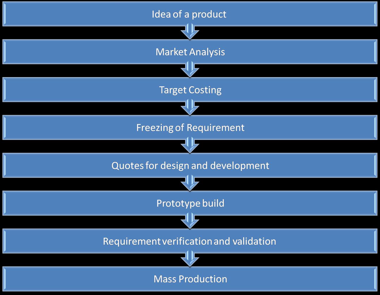 Embedded System Testing Blog