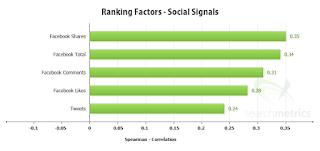 تحسين سيو الموقع خارجبا Off-Page SEO,social signals