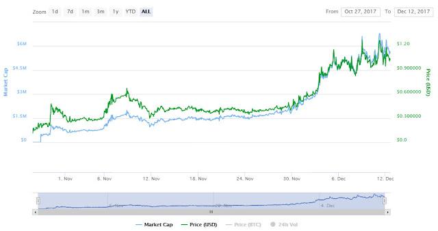 График роста криптовалюты Pirl