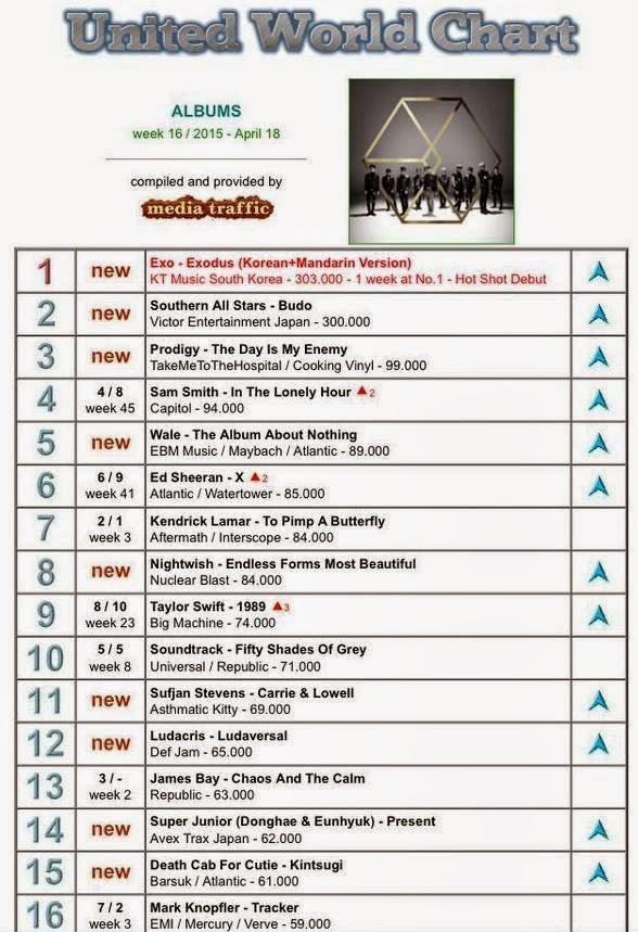 EXO hits #1 of worldwide album sales - K-POP, K-FANS