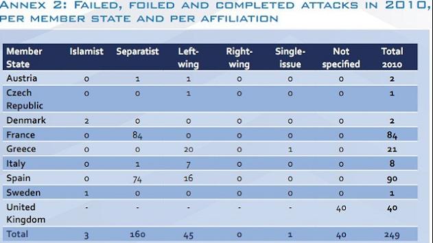 FBI Keluarkan Bukti Bahwa Mayoritas Teroris Dunia Bukanlah Muslim