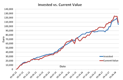 Invested vs Current July 2018