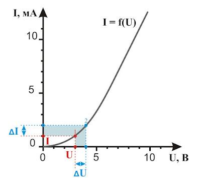 Динамическое и статическое сопротивления на нелинейной ВАХ