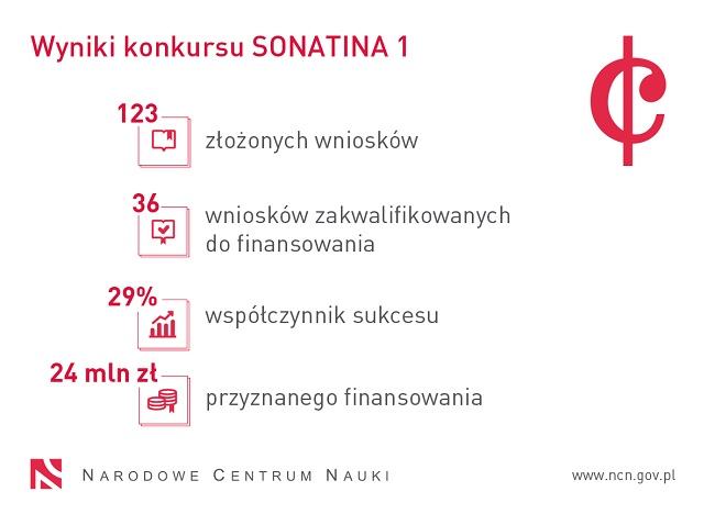 Wyniki konkursu Sonatina 1 - źródło: NCN