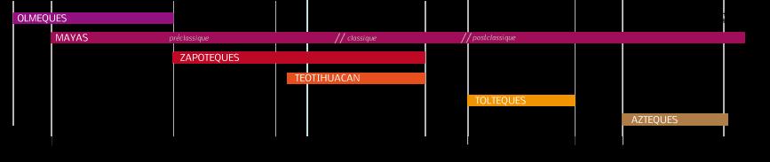 My Travel Background : Road Trip au Mexique, itinéraire et infos pratiques