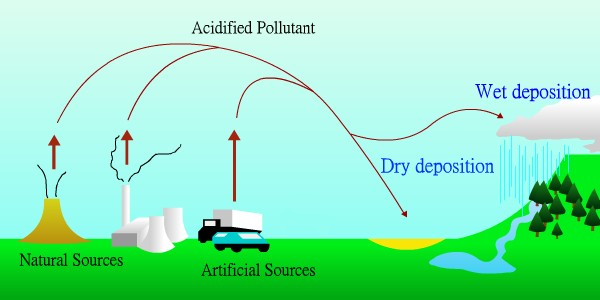 understanding the formation of acid rain People in europe have been talking about acid rain—more appropriately acid on 'an understanding of the chemical is the 'acid rain.