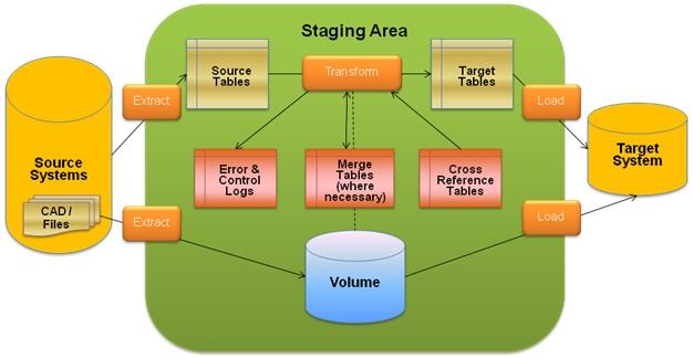 etl requirements template - teamcenter plm plm migration part 2