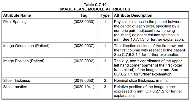 DICOM is Easy: Getting Oriented using the Image Plane Module