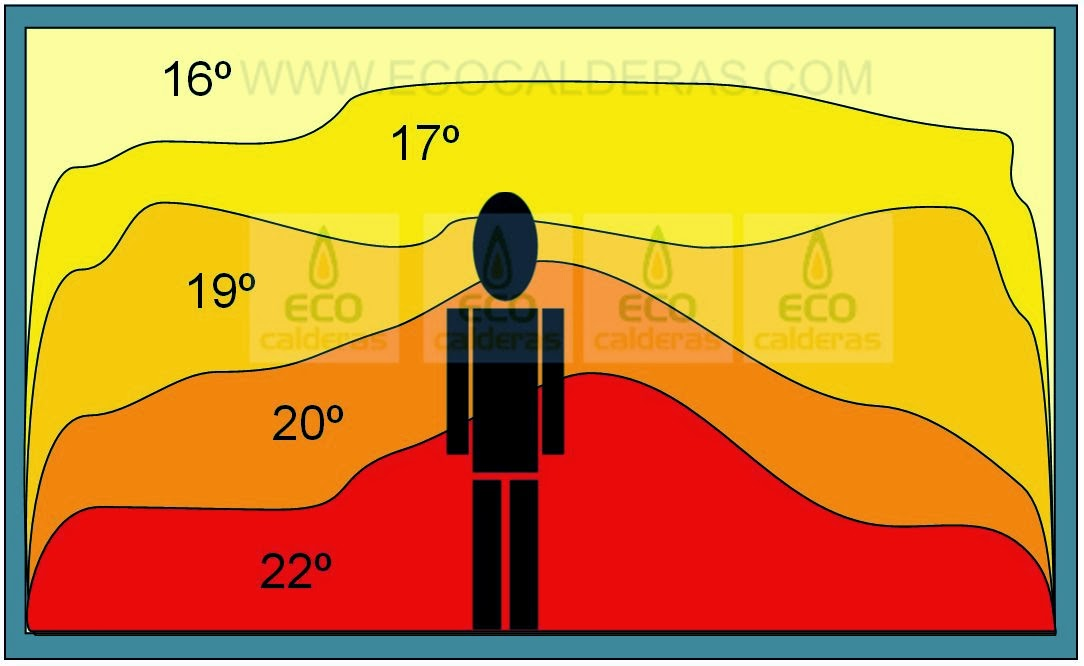 Suelo radiante o radiadores qu poner ecocalderas - Cuanto cuesta poner suelo radiante ...