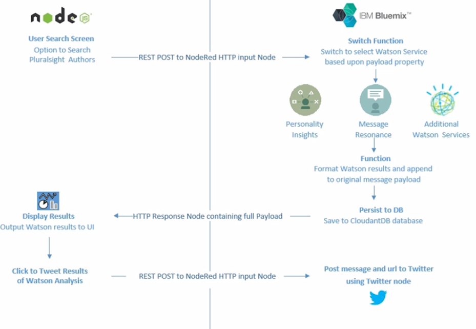 Configuring Your Bluemix Application Environment | IBM Bluemix