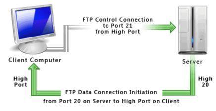 Konsep dan Pengertian File Transfer Protocol (FTP) Server ...