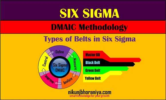 Six Sigma  DMAIC Methodology  Types of Belts in Six Sigma