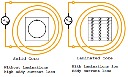 Losses In Transformers Hysteresis Loss Eddy Current