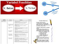 Variabel Bebas Terikat Kontrol & Variabel Percobaan