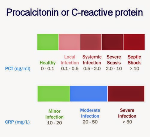 Heart Disease and C-Reactive Protein (CRP) Testing