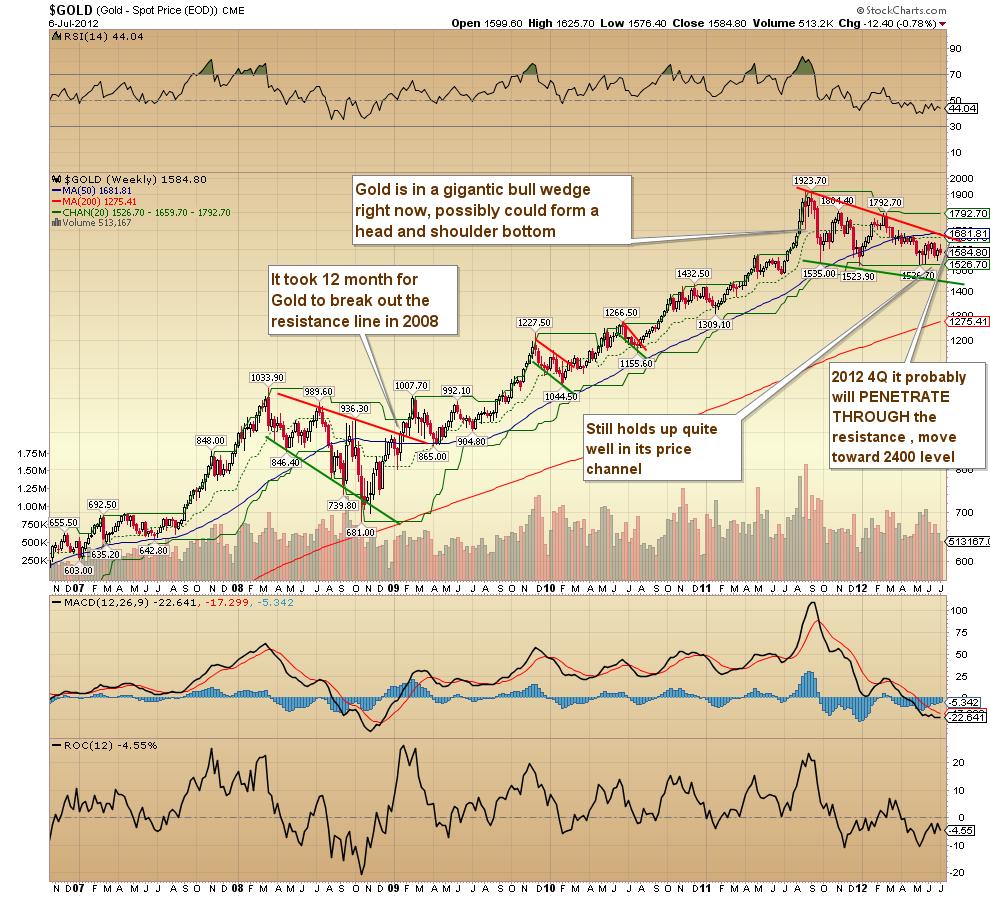 黃金價格走勢分析 上攻2400前 黃金最後的投資買進機會The Chart and Trend Analysis of Gold. last buying chance under 2000 ~ 小 ...