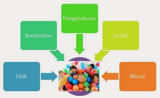 Kebutuhan Bermain pada Anak dan Pengaruhnya Terhadap Perkembangan Anak