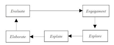 Model Pembelajaran Learning Cycle-5E
