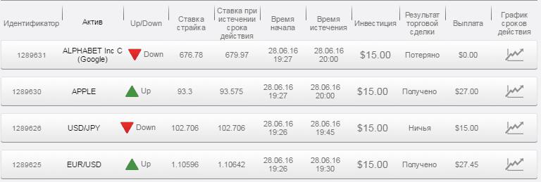 Отчет по бинарным опционам за 28.06.16