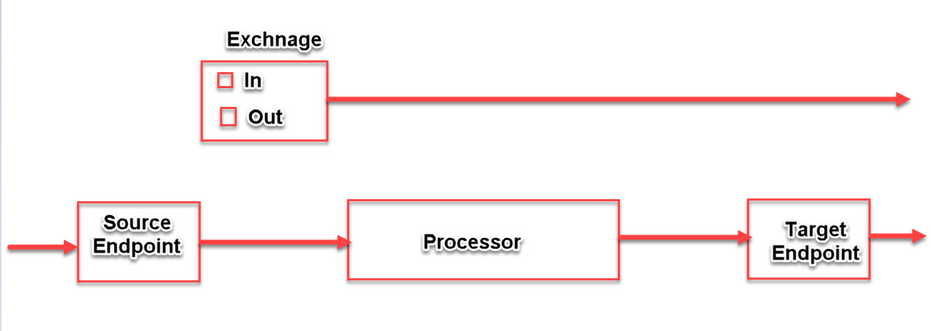 Programming for beginners: Apache Camel: Exploring Exchange interface