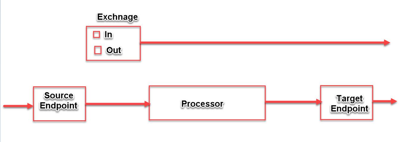 Programming for beginners: Apache Camel: Exploring Exchange